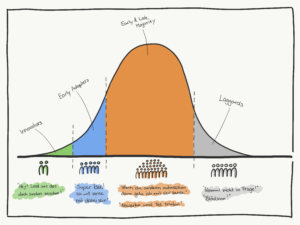 crossing the chasm 1